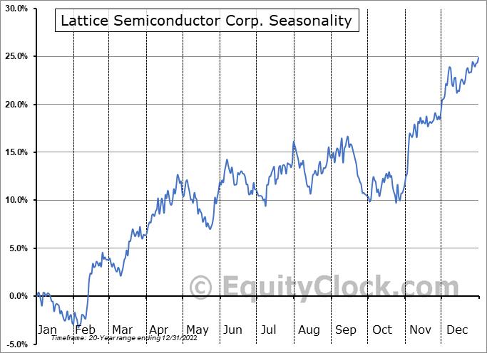 Lattice Semiconductor Corporation Seasonal Chart