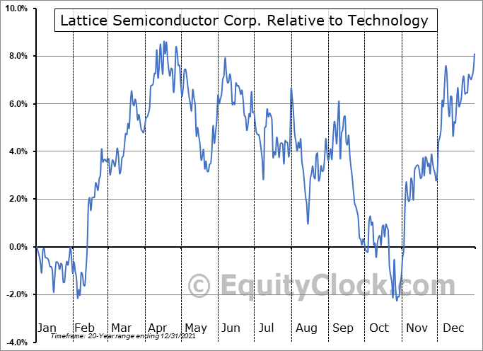 LSCC Relative to the Sector
