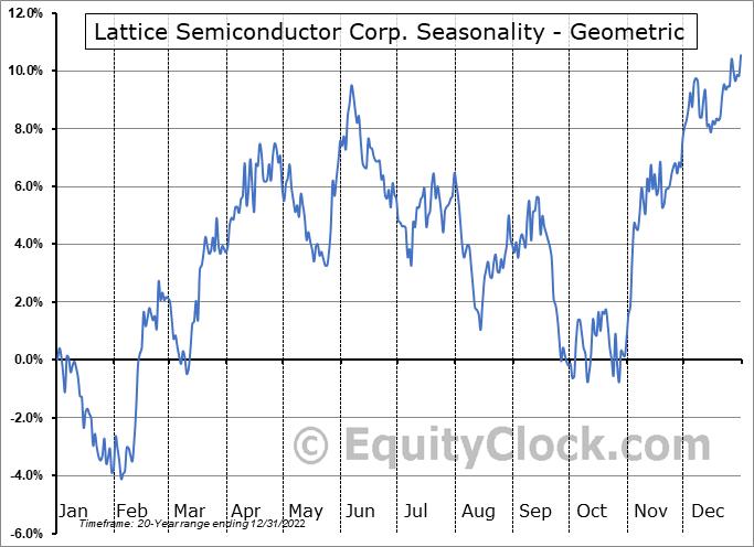 Lattice Semiconductor Corp. (NASD:LSCC) Seasonality
