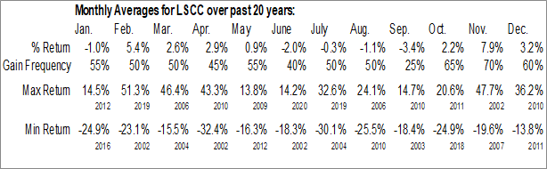 Monthly Seasonal Lattice Semiconductor Corp. (NASD:LSCC)