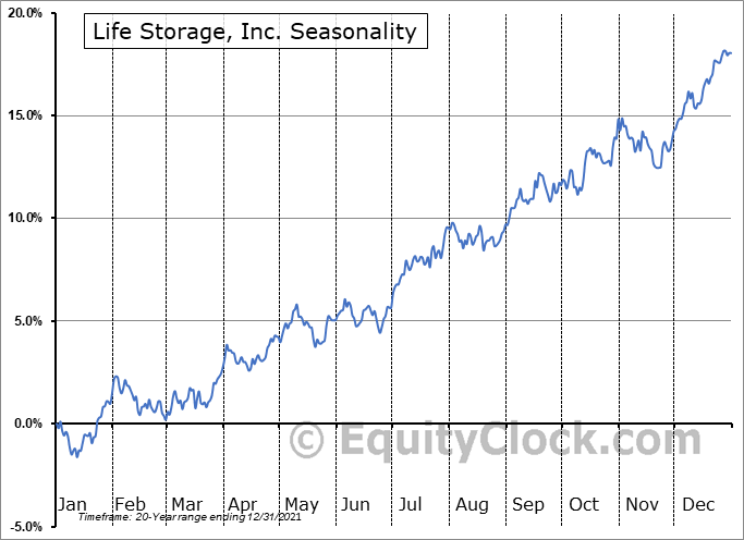 Life Storage, Inc. (NYSE:LSI) Seasonal Chart