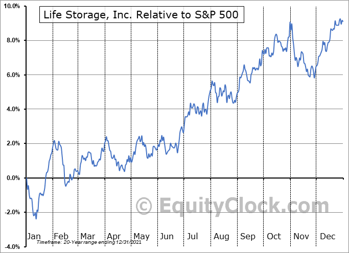 LSI Relative to the S&P 500