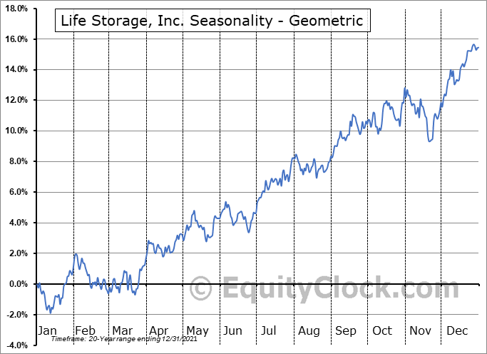 Life Storage, Inc. (NYSE:LSI) Seasonality