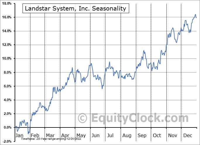 Landstar System, Inc. (NASD:LSTR) Seasonal Chart