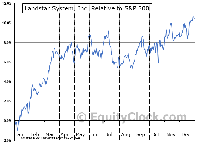 LSTR Relative to the S&P 500