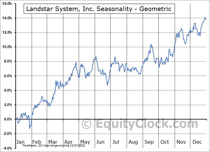 Landstar System, Inc. (NASD:LSTR) Seasonality