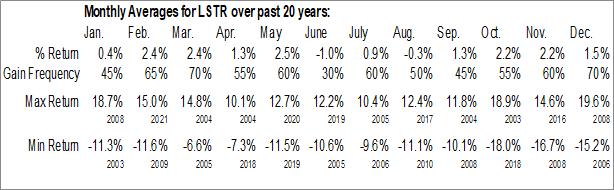 Monthly Seasonal Landstar System, Inc. (NASD:LSTR)