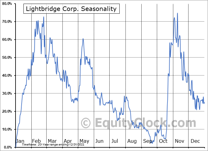 Lightbridge Corp. (NASD:LTBR) Seasonality