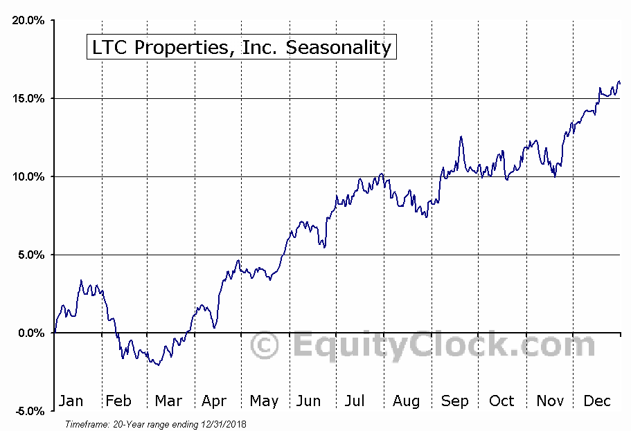 LTC Properties, Inc. (NYSE:LTC) Seasonal Chart