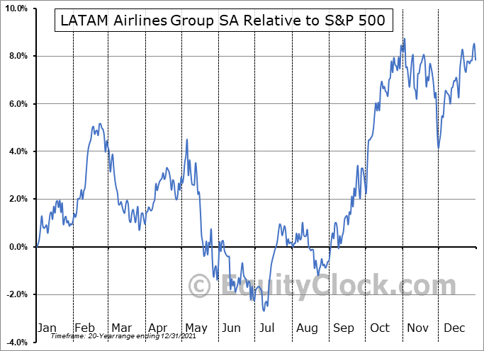 LTMAQ Relative to the S&P 500