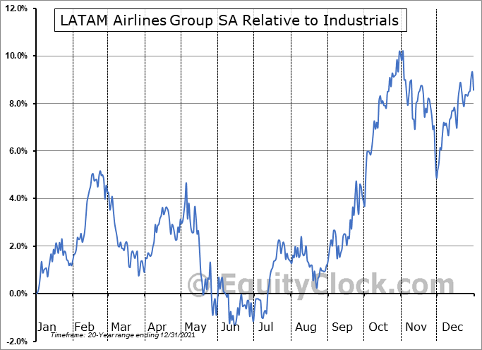 LTMAQ Relative to the Sector