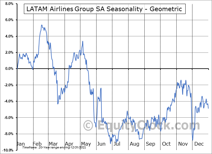 LATAM Airlines Group SA (OTCMKT:LTMAQ) Seasonality