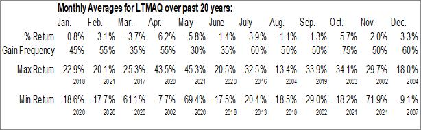 Monthly Seasonal LATAM Airlines Group SA (OTCMKT:LTMAQ)