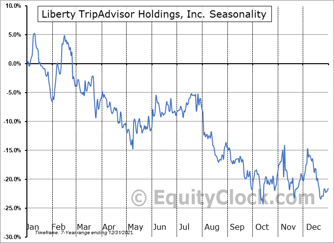 Liberty TripAdvisor Holdings, Inc. (NASD:LTRPA) Seasonality