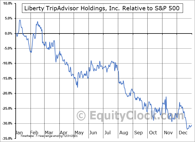 LTRPA Relative to the S&P 500