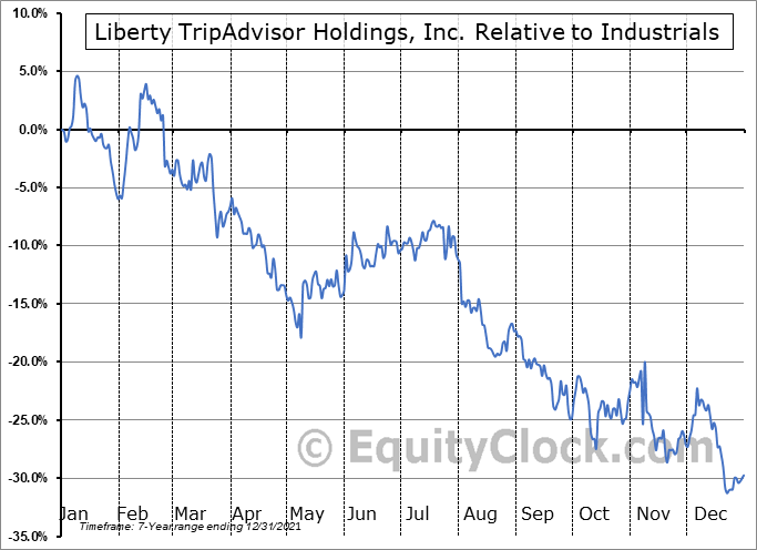 LTRPA Relative to the Sector