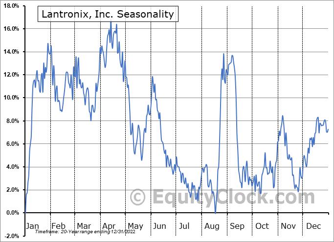 Lantronix, Inc. (NASD:LTRX) Seasonality