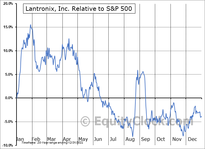LTRX Relative to the S&P 500