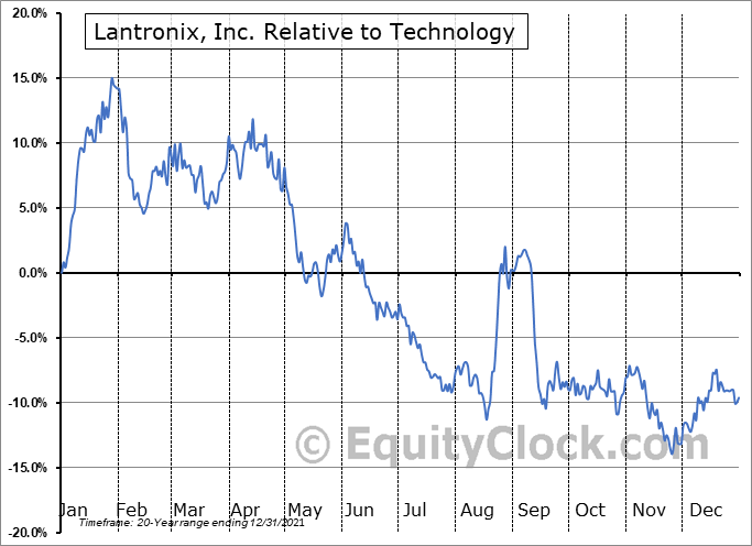 LTRX Relative to the Sector