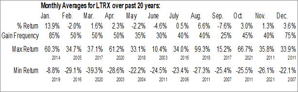 Monthly Seasonal Lantronix, Inc. (NASD:LTRX)