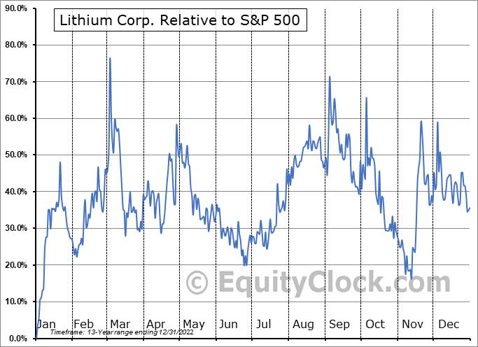 LTUM Relative to the S&P 500