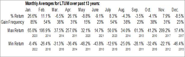 Monthly Seasonal Lithium Corp. (OTCMKT:LTUM)