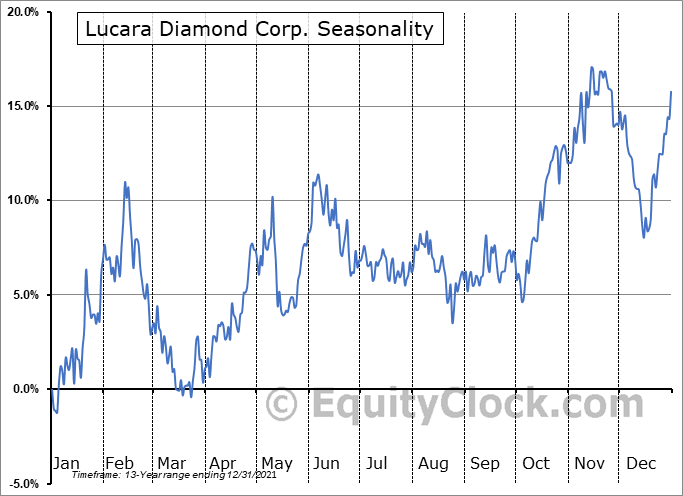 Lucara Diamond Corp. (TSE:LUC.TO) Seasonal Chart