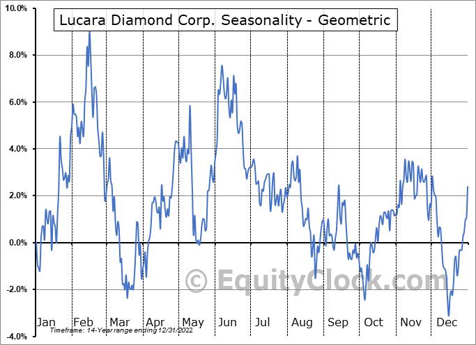 Lucara Diamond Corp. (TSE:LUC.TO) Seasonality