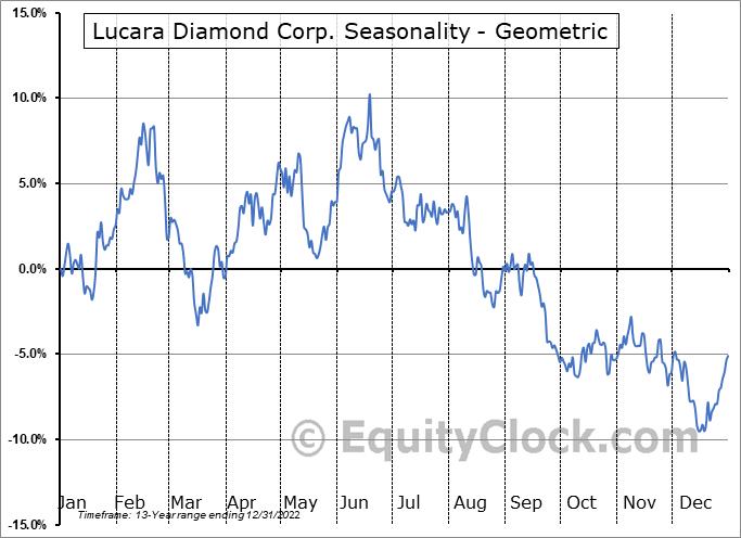Lucara Diamond Corp. (OTCMKT:LUCRF) Seasonality