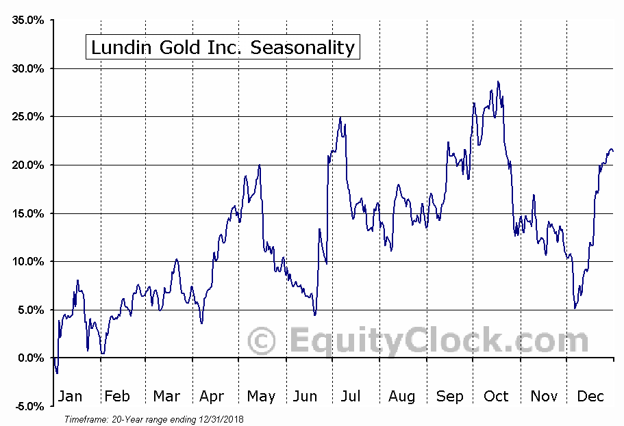 Lundin Gold Inc. (TSE:LUG.TO) Seasonal Chart