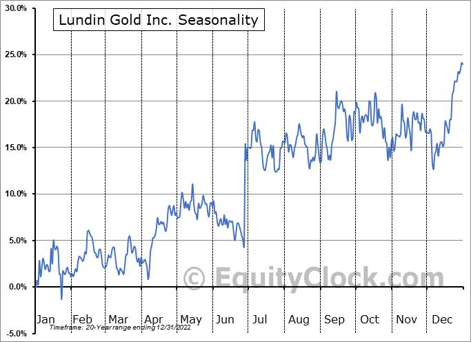 Lundin Gold Inc. (TSE:LUG.TO) Seasonal Chart