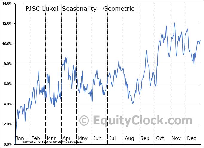 PJSC Lukoil (OTCMKT:LUKOY) Seasonality
