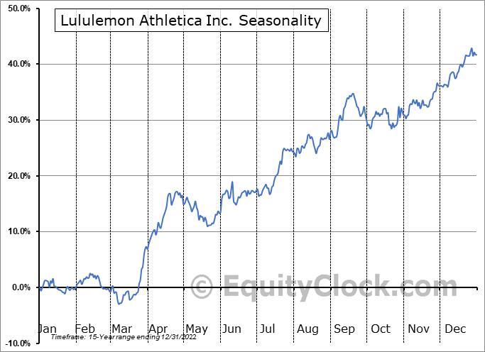 Lululemon Athletica Inc. (NASD:LULU) Seasonal Chart