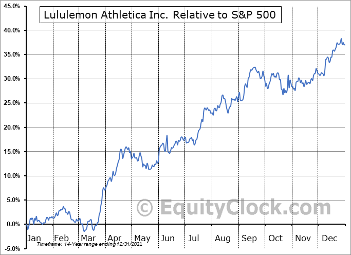 LULU Relative to the S&P 500