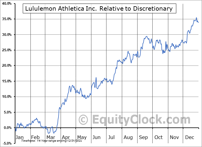 LULU Relative to the Sector