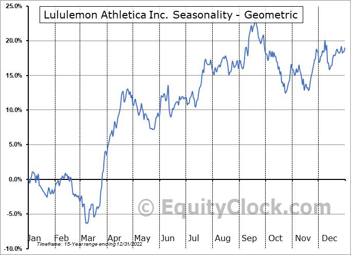 Lululemon Athletica Inc. (NASD:LULU) Seasonality