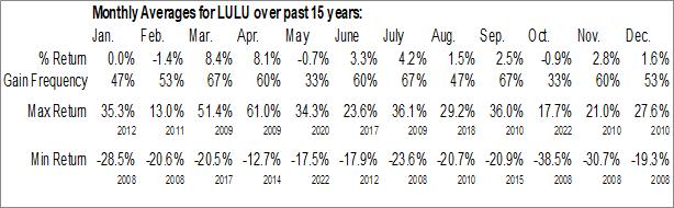 Monthly Seasonal Lululemon Athletica Inc. (NASD:LULU)