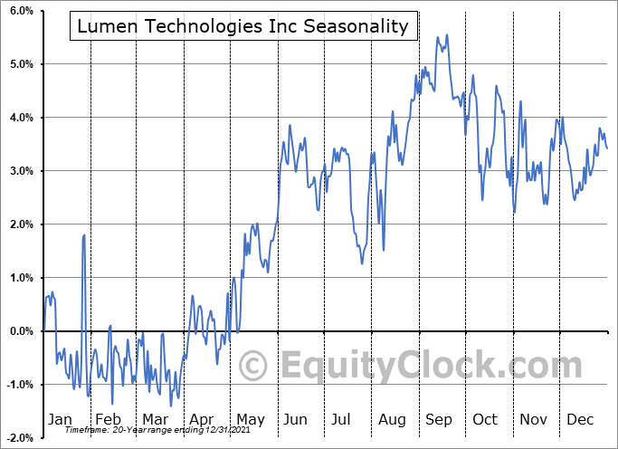 Lumen Technologies, Inc. Seasonal Chart