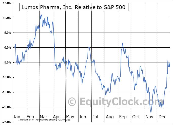 LUMO Relative to the S&P 500
