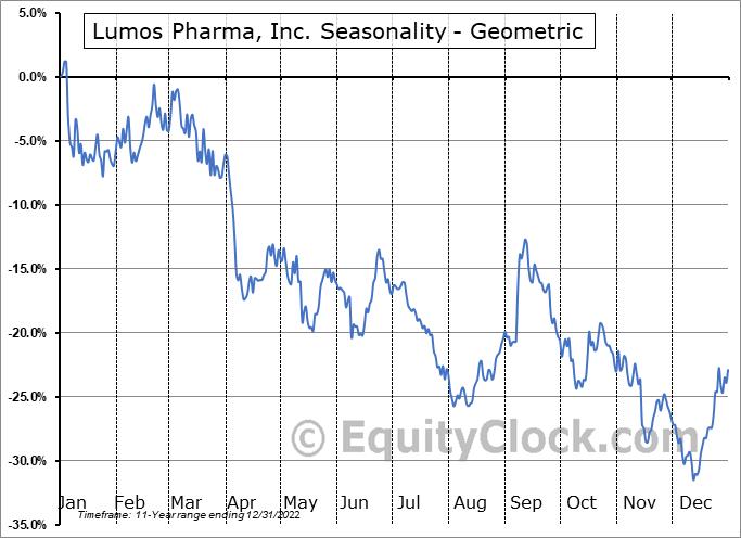 Lumos Pharma, Inc. (NASD:LUMO) Seasonality