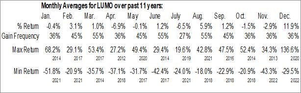 Monthly Seasonal Lumos Pharma, Inc. (NASD:LUMO)