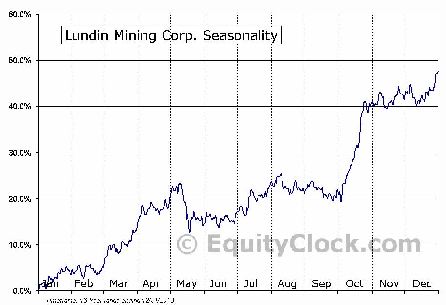 Lundin Mining Corp. (TSE:LUN.TO) Seasonal Chart