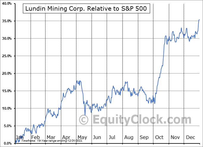 LUN.TO Relative to the S&P 500