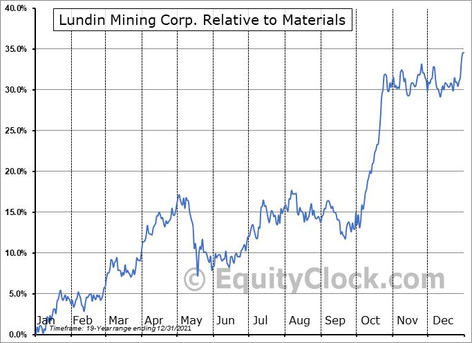 LUN.TO Relative to the Sector