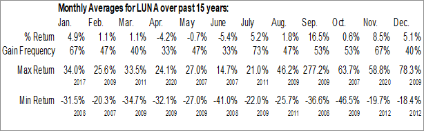 Monthly Seasonal Luna Innovations Inc. (NASD:LUNA)