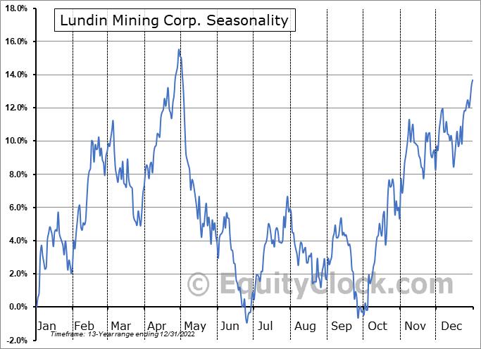 Lundin Mining Corp. (OTCMKT:LUNMF) Seasonality