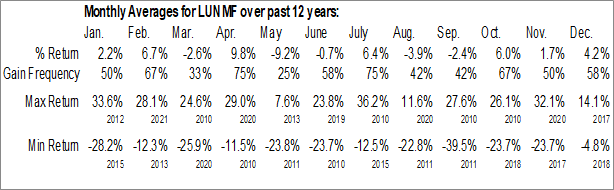Monthly Seasonal Lundin Mining Corp. (OTCMKT:LUNMF)