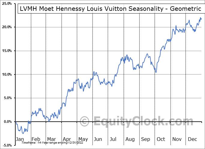 LVMH Moet Hennessy Louis Vuitton (OTCMKT:LVMUY) Seasonality