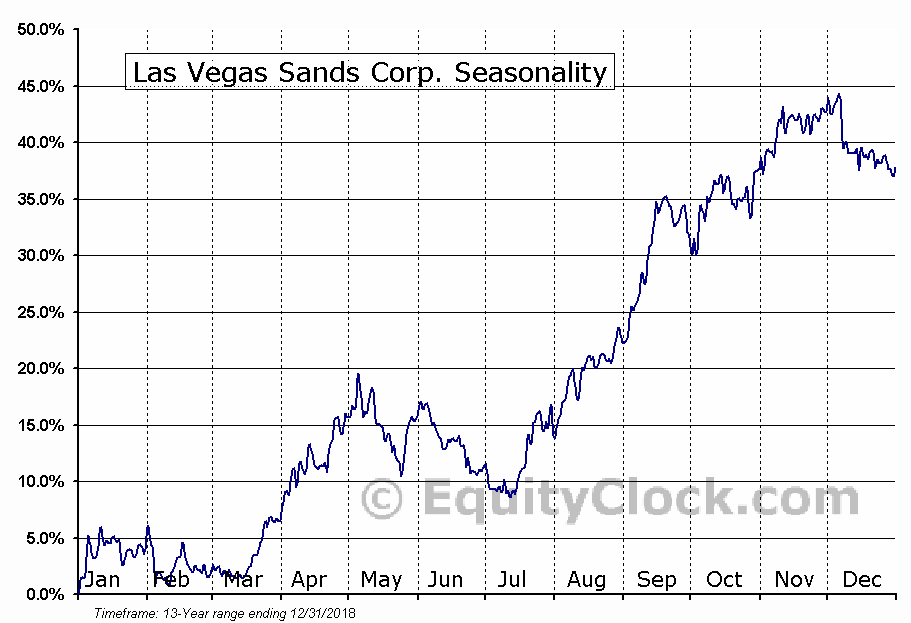 Las Vegas Sands Corp. (NYSE:LVS) Seasonal Chart
