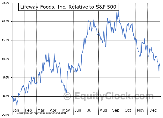 LWAY Relative to the S&P 500